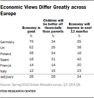 Economic Views Differ Greatly across Europe