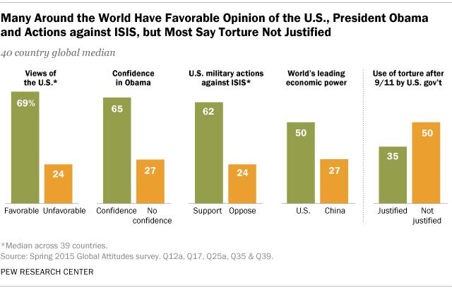 1. America's Global Image