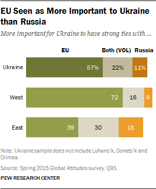 EU Seen as More Important to Ukraine than Russia