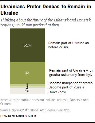 Ukrainians Prefer Donbas to Remain in Ukraine