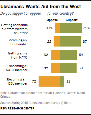 Ukrainians Wants Aid from the West