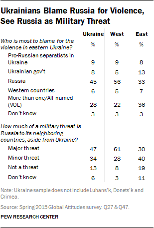 Ukrainians Blame Russia for Violence, See Russia as Military Threat