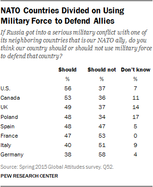 NATO Countries Divided on Using Military Force to Defend Allies