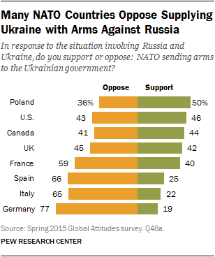 Many NATO Countries Oppose Supplying Ukraine with Arms Against Russia