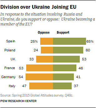 Division over Ukraine Joining EU