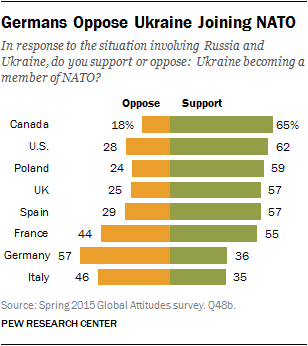 Germans Oppose Ukraine Joining NATO