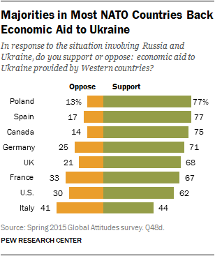 Majorities in Most NATO Countries Back Economic Aid to Ukraine