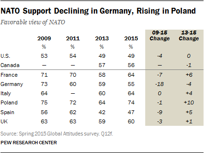 NATO Support Declining in Germany, Rising in Poland