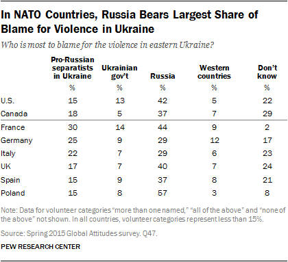 In NATO Countries, Russia Bears Largest Share of Blame for Violence in Ukraine