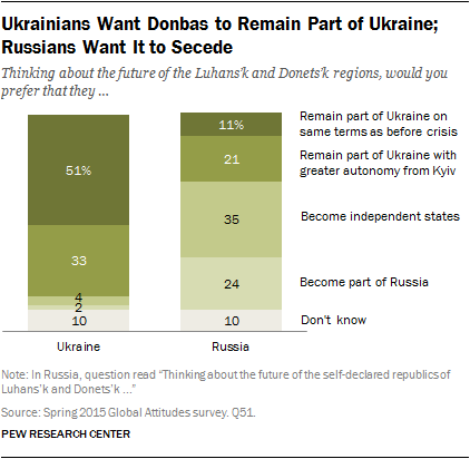 Ukrainians Want Donbas to Remain Part of Ukraine; Russians Want It to Secede
