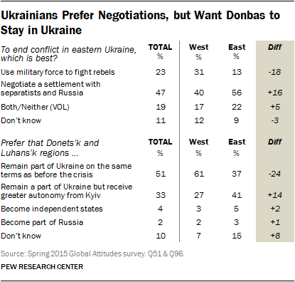 Ukrainians Prefer Negotiations, but Want Donbas to Stay in Ukraine