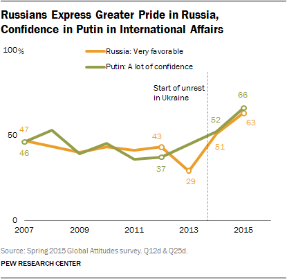 Russians Express Greater Pride in Russia, Confidence in Putin in International Affairs