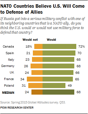 NATO Countries Believe U.S. Will Come to Defense of Allies