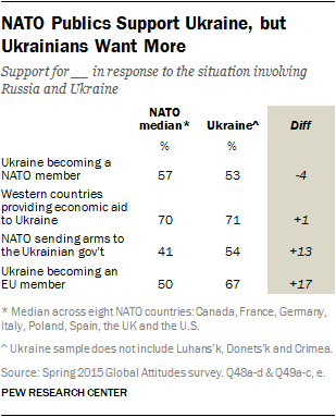 NATO Publics Support Ukraine, but Ukrainians Want More