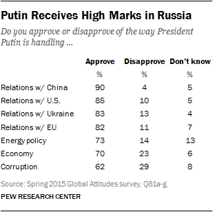 Putin Receives High Marks in Russia