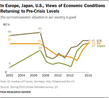 In Europe, Japan, U.S., Views of Economic Conditions Returning to Pre-Crisis Levels