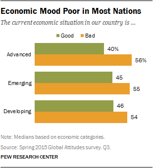 Economic Mood Poor in Most Nations