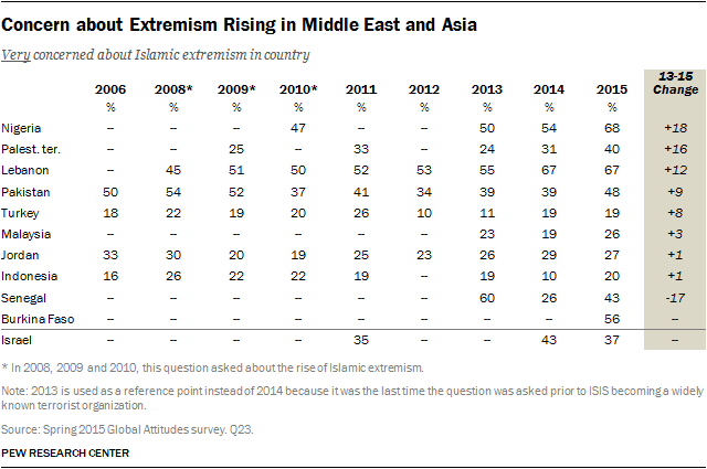 Concern about Extremism Rising in Middle East and Asia
