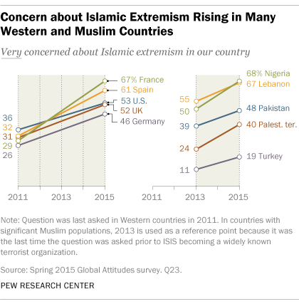 Concern about Islamic Extremism Rising in Many Western and Muslim Countries