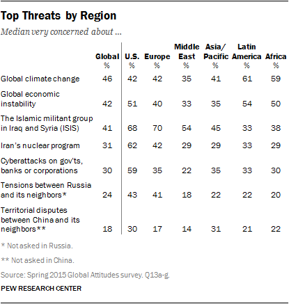 Top Threats by Region