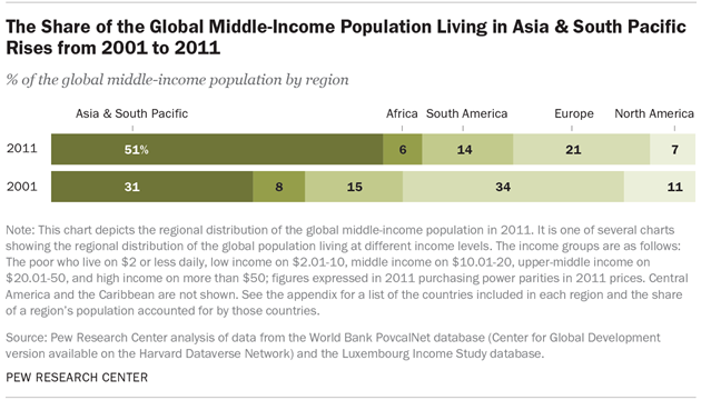 The Share of the Global Middle-Income Population Living in Asia & South Pacific Rises from 2001 to 2011