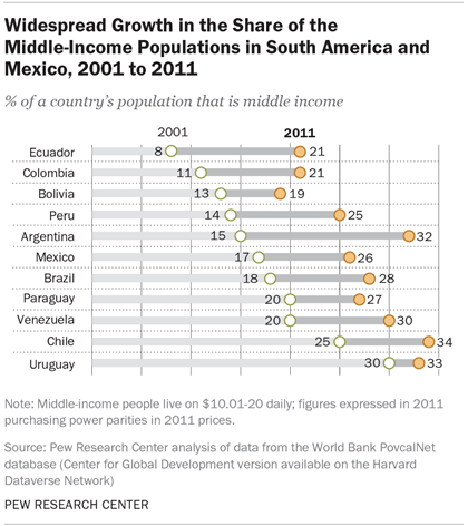 Widespread Growth in the Share of the Middle-Income Populations in South America and Mexico, 2001 to 2011