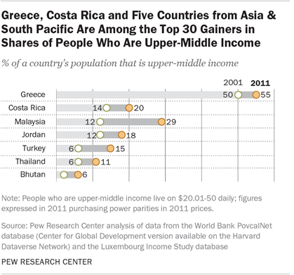 Greece, Costa Rica and Five Countries from Asia & South Pacific Are Among the Top 30 Gainers in Shares of People Who Are Upper-Middle Income