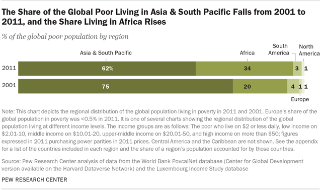 The Share of the Global Poor Living in Asia & South Pacific Falls from 2001 to 2011, and the Share Living in Africa Rises