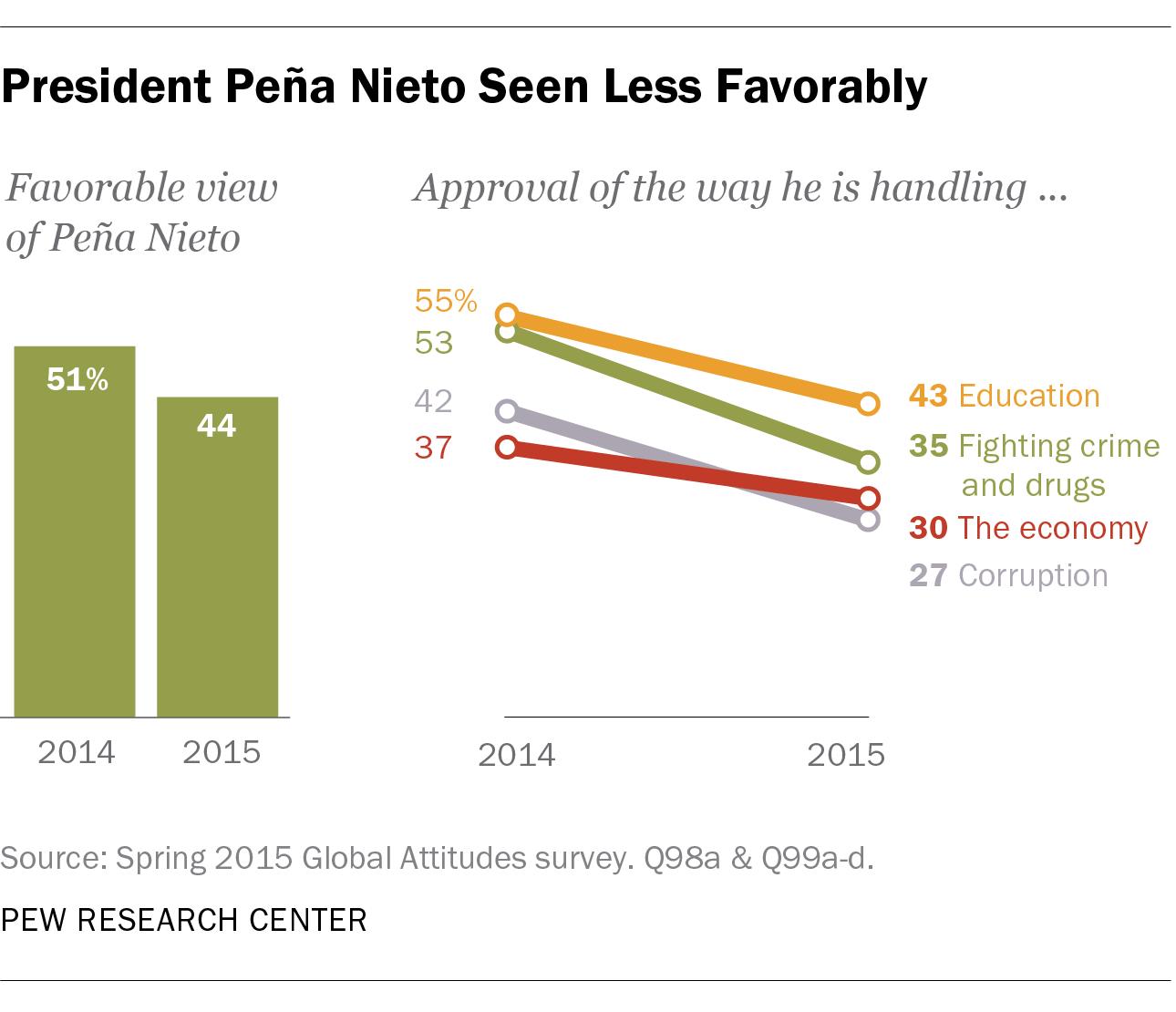 President Peña Nieto Seen Less Favorably