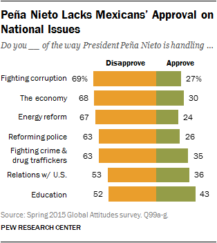 Peña Nieto Lacks Mexicans' Approval on National Issues