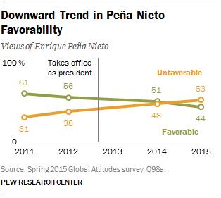 Downward Trend in Peña Nieto Favorability