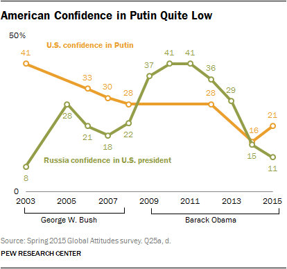 American Confidence in Putin Quite Low