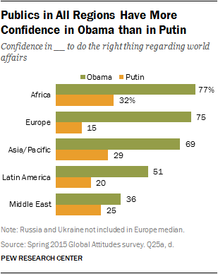 Publics in All Regions Have More Confidence in Obama than in Putin