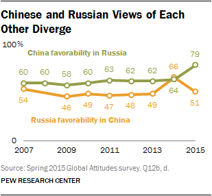 Chinese and Russian Views of Each Other Diverge