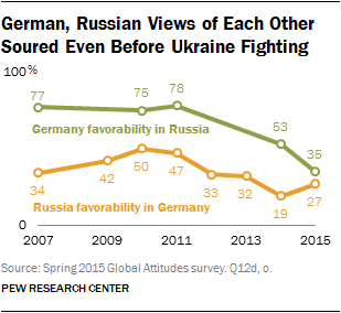 German, Russian Views of Each Other Soured Even Before Ukraine Fighting