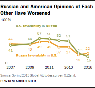 Russian and American Opinions of Each Other Have Worsened