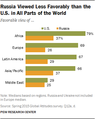 Russia Viewed Less Favorably than the U.S. in All Parts of the World