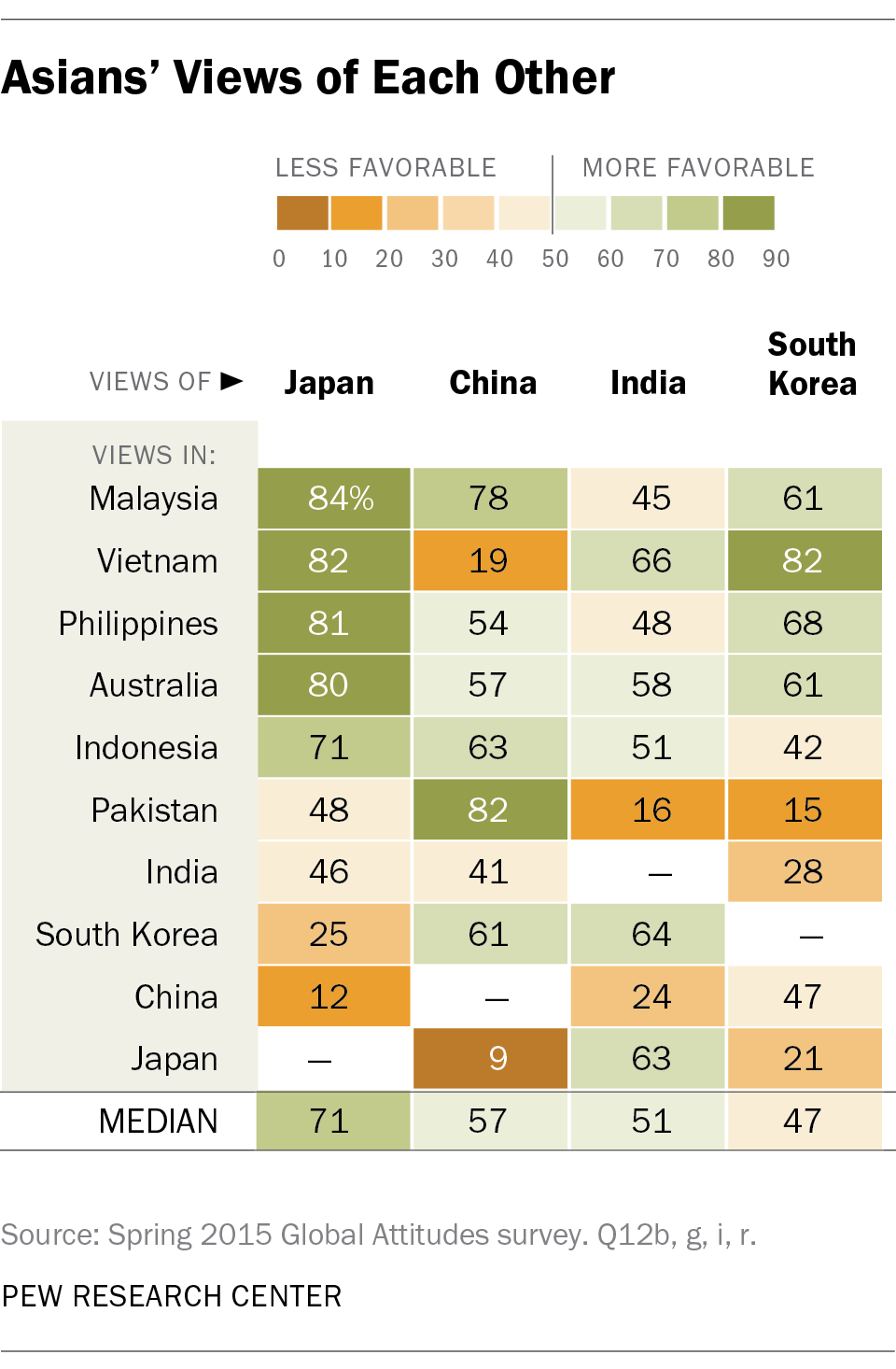Asians' Views of Each Other