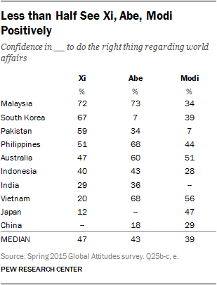 Less than Half See Xi, Abe, Modi Positively