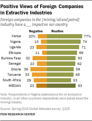 Positive Views of Foreign Companies in Extractive Industries