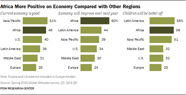 Africans More Positive on Economy Compared with Other Regions