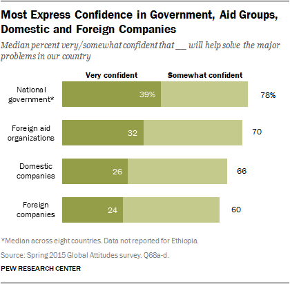 Most Express Confidence in Government, Aid Groups, Domestic and Foreign Companies