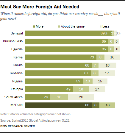 Most Say More Foreign Aid Needed