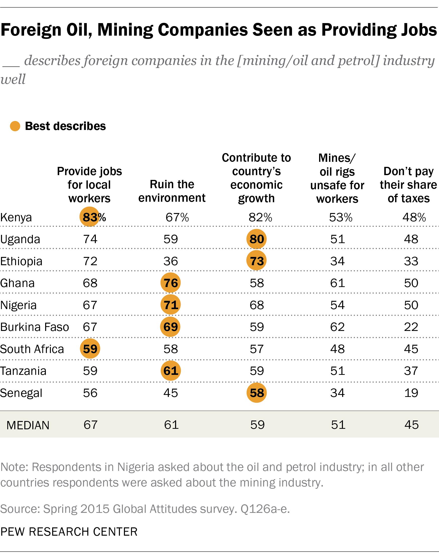 Foreign Oil, Mining Companies Seen as Providing Jobs