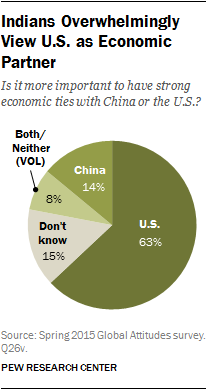 Indians Overwhelmingly View U.S. as Economic Partner