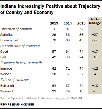 Indians Increasingly Positive about Trajectory of Country and Economy