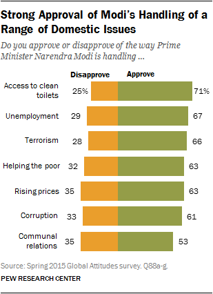Strong Approval of Modi's Handling of a Range of Domestic Issues