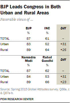 BJP Leads Congress in Both Urban and Rural Areas