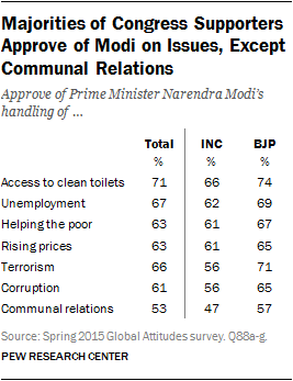 Majorities of Congress Supporters Approve of Modi on Issues, Except Communal Relations