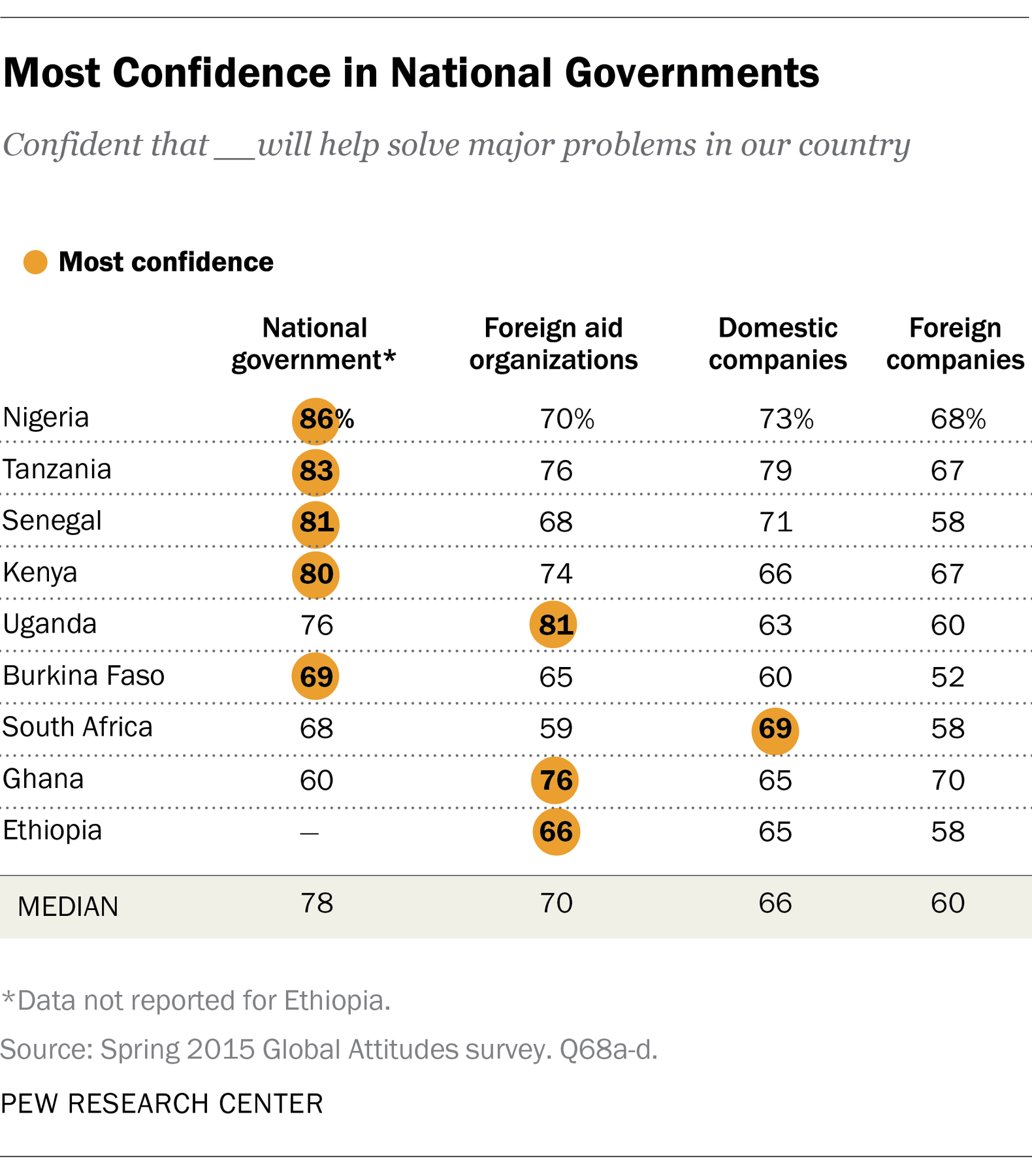 Most Confidence in National Governments